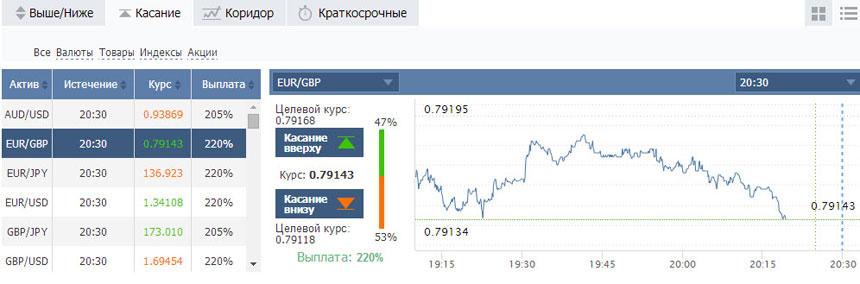 Торговая платформа брокера Миджеско, выбор видов бинарных опционов и базовых активов