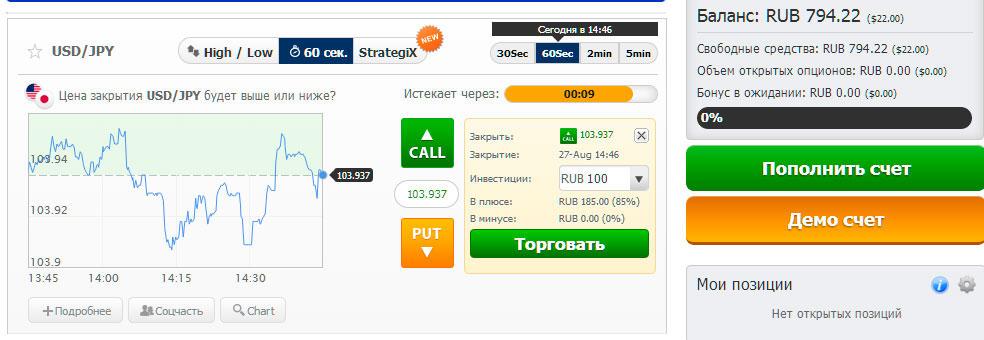 Базовые активы, предлагаемые брокером Воспари