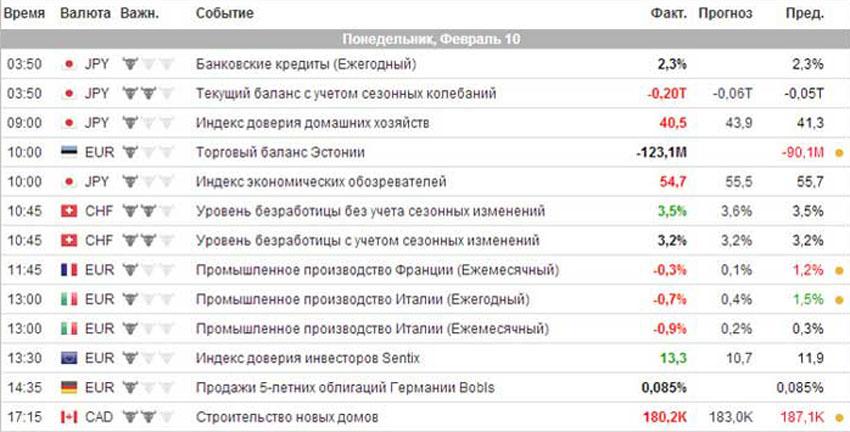 Пример использования экономического календаря для торговли