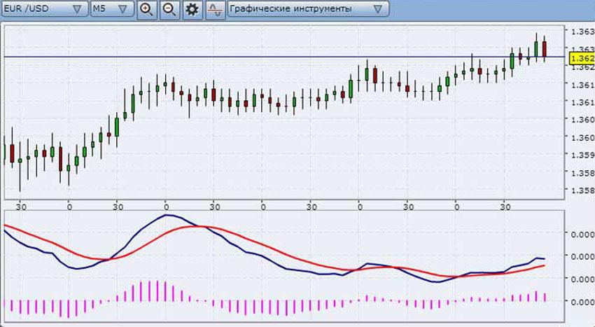 Бинарные опционы графики часы волгоград заказ бинарные опционы