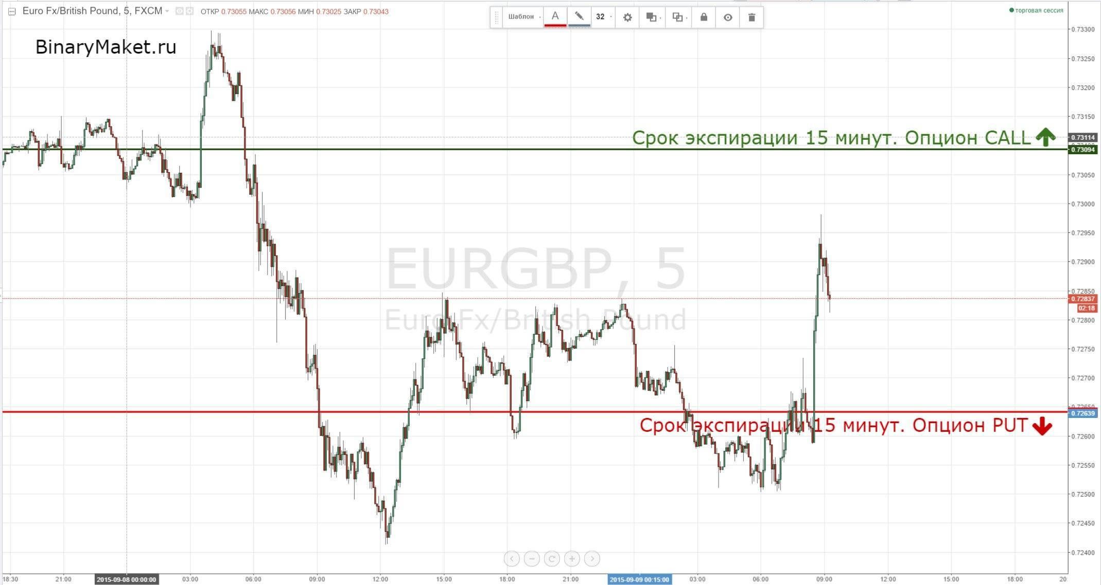 Сигналы по EURGBP на 09-09-2015