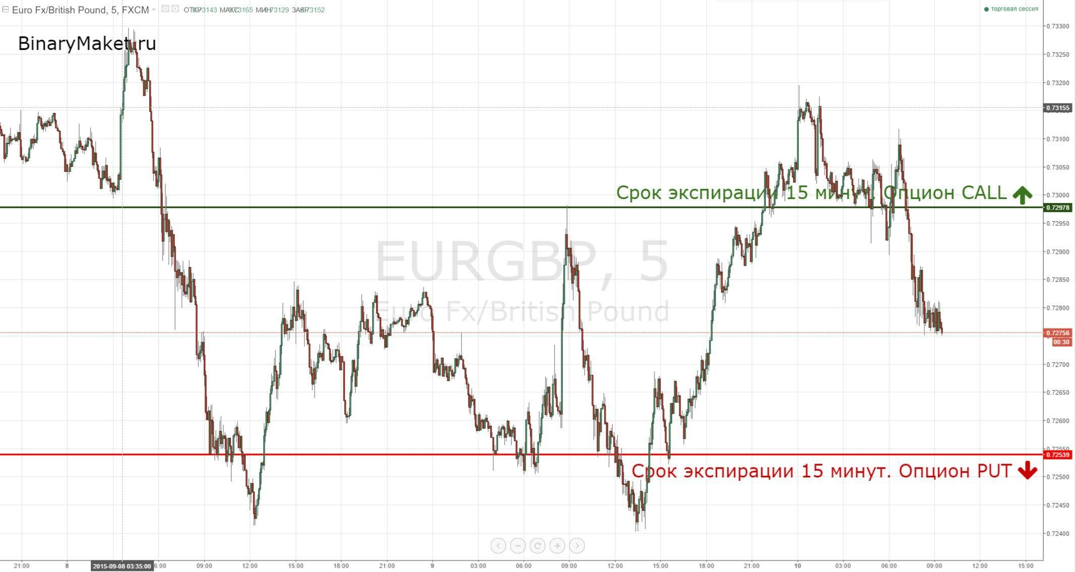 EURGBP сигналы 10-09