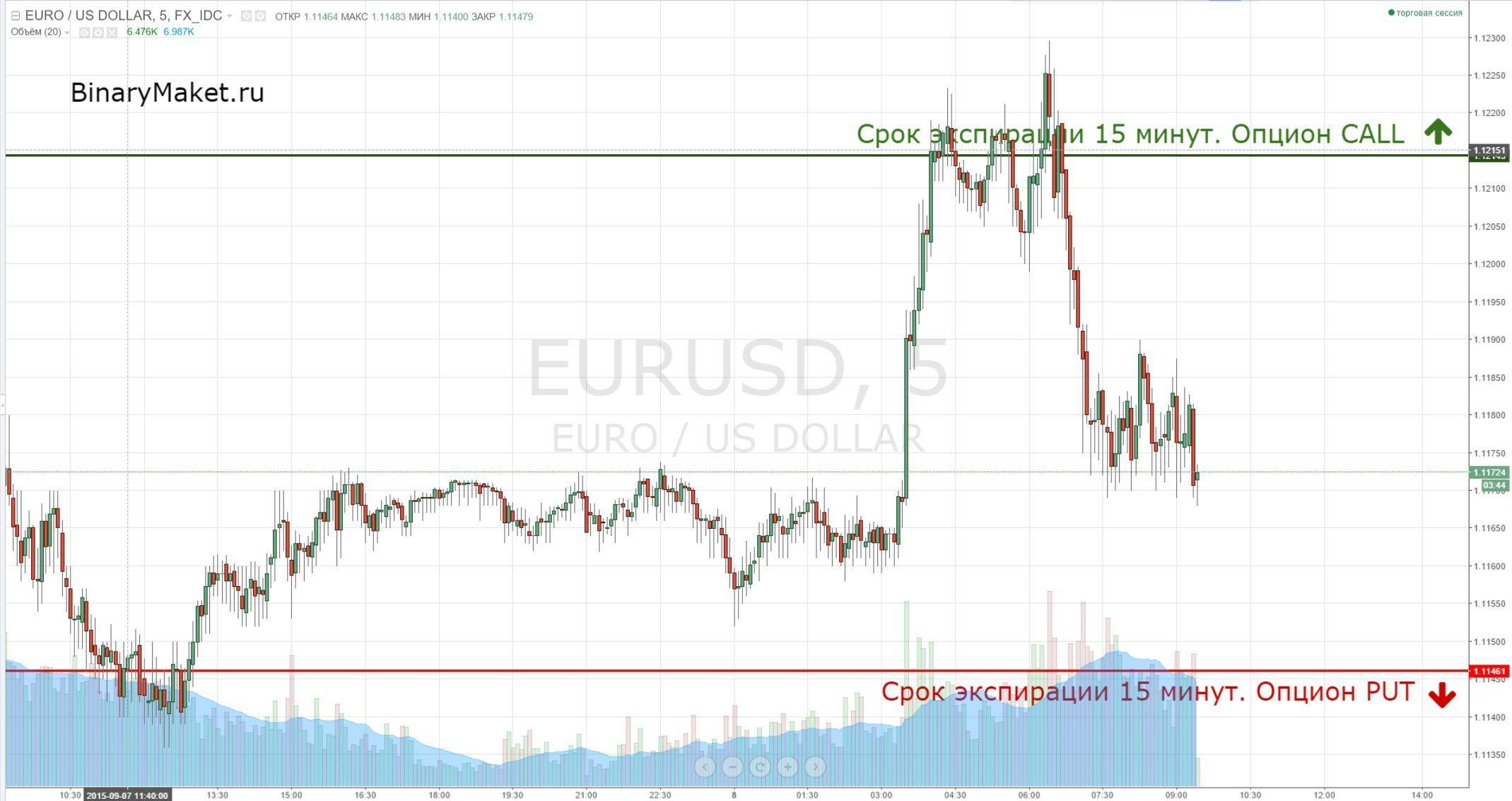 Сигналы EURUSD 08.09.2015