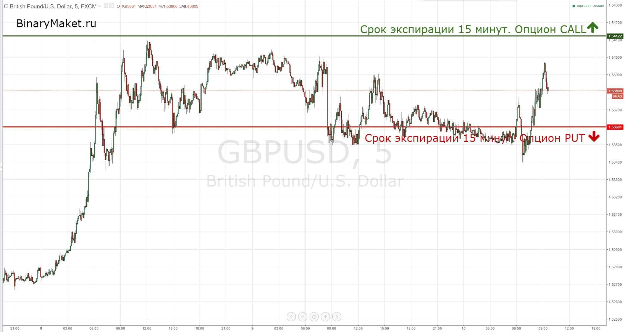 GBPUSD сигналы 10-09
