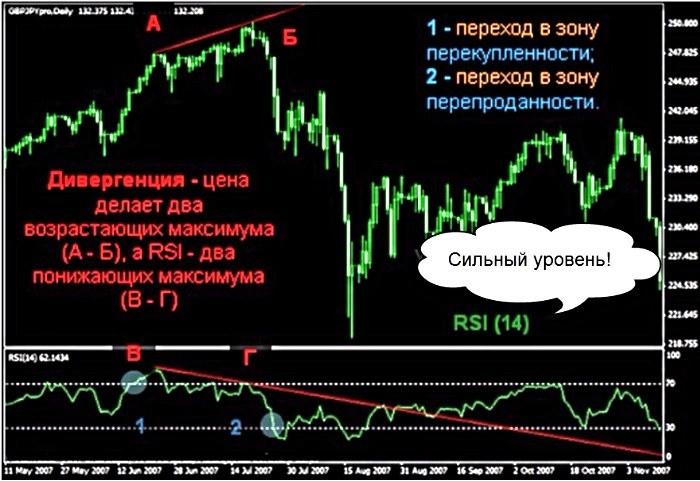 Описание Индикатора RSI
