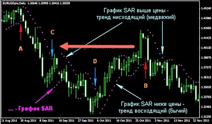 Принцип работы индикатора Parabolic Sar