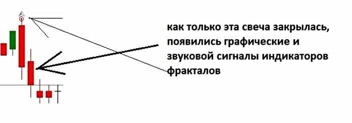 Правила открытия сделок по сигналам индикатора Fractal
