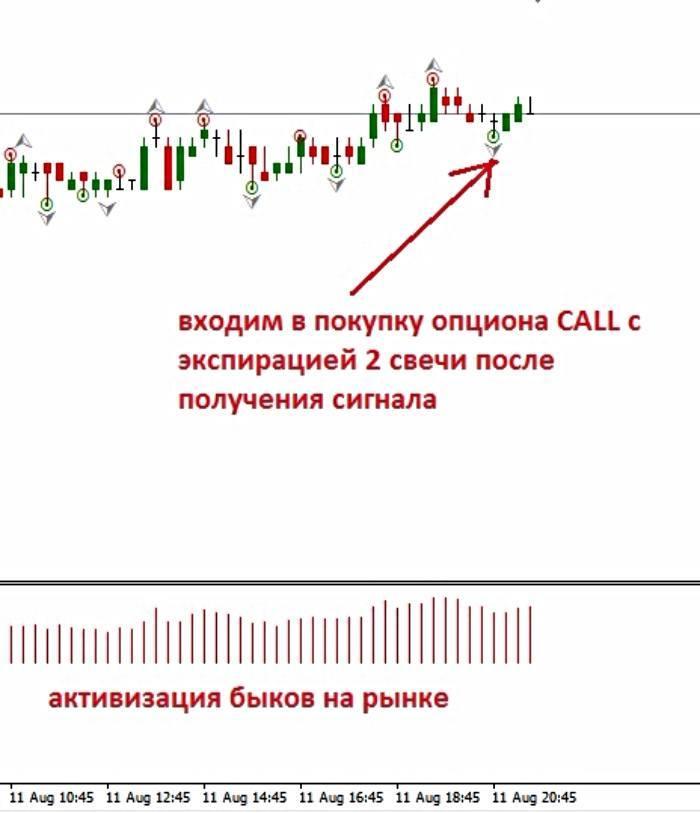 Покупка call опциона по сигналу индикатора