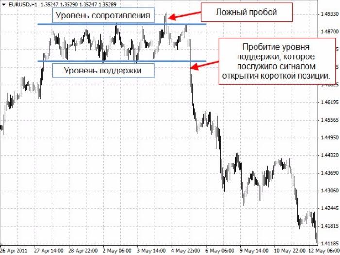 Пример определения тренда после длительной проторговки