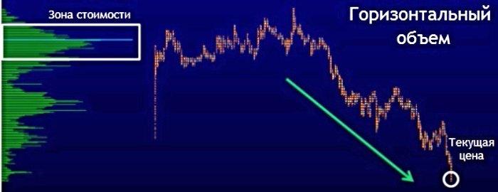Определяем тренд по горизонтальному объему