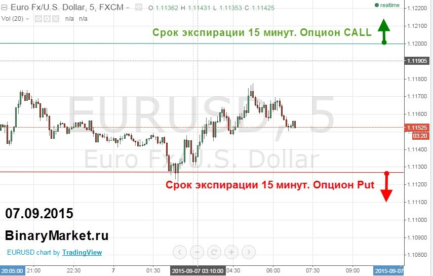 Сигналы EurUsd 07-09-2015