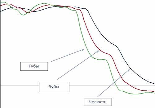 Описание линий индикатора Аллигатор