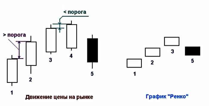 Отличия ренко от обычного графика