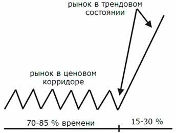 Как выглядит тренд
