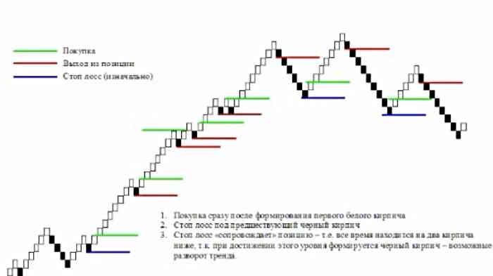 Сигналы индикатора Ренко