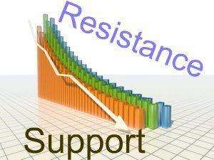 Уровни поддержки и сопротивления