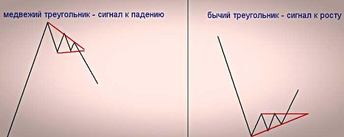 """Сигналы по модели """"Треугольник"""""""