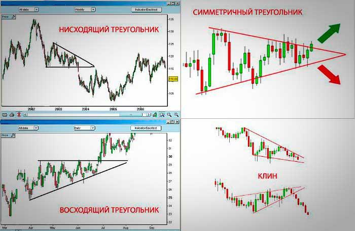 Типы треугольников