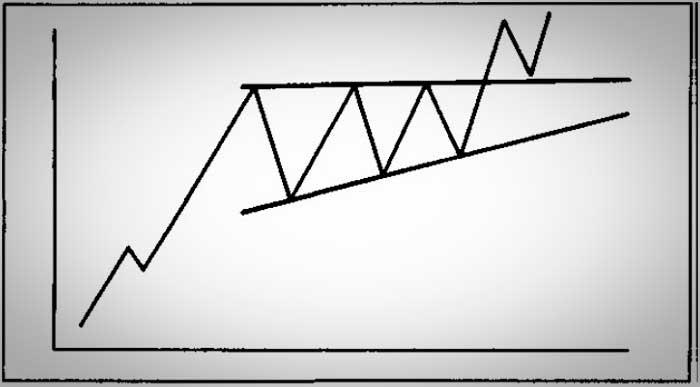 Восходящая модель треугольника