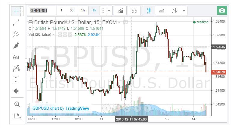 График валютной пары Фунт - Доллар США