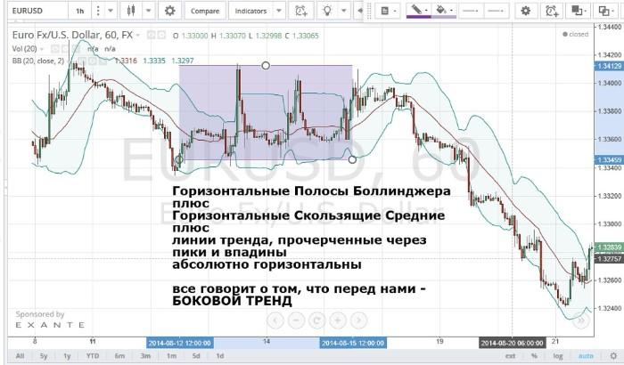 Как торговать в боковом тренде с помощью индикатора боллинджера