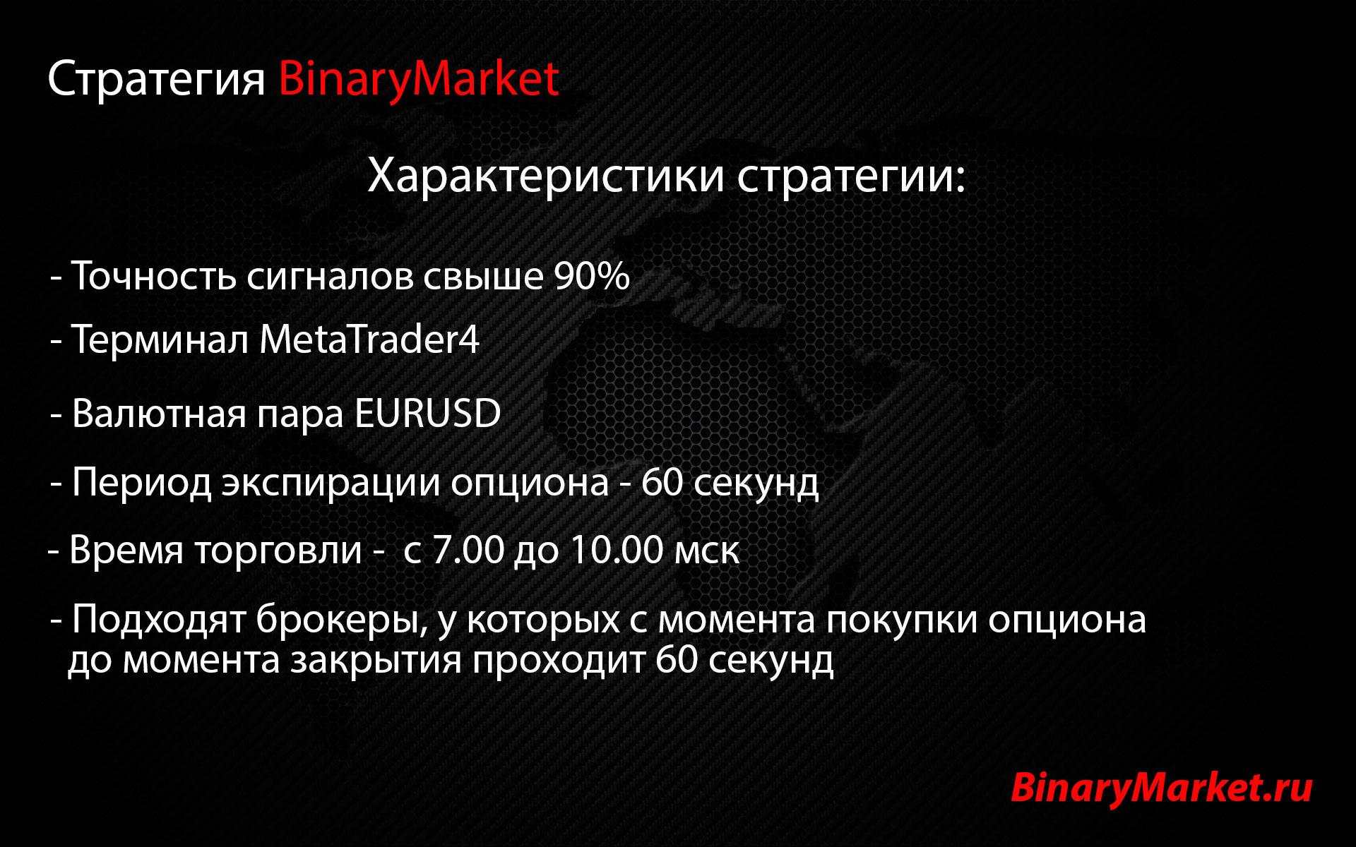 Характеристики стратегии BinaryMarket