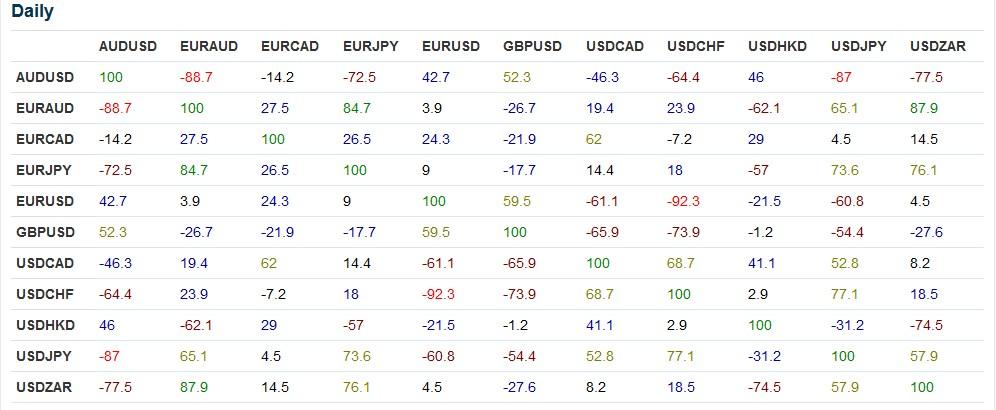 корреляция валютных пар