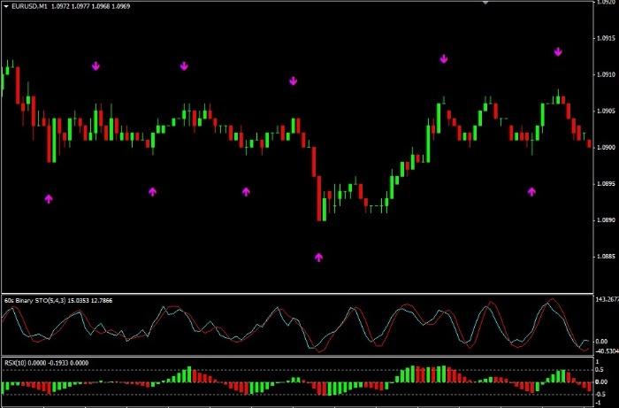 Изображение - Индикатор для бинарных опционов на 60 секунд N219